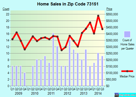 Zip code 73151 (Oklahoma City, Oklahoma) real estate house value trends
