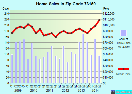 Zip code 73159 (Oklahoma City, Oklahoma) real estate house value trends