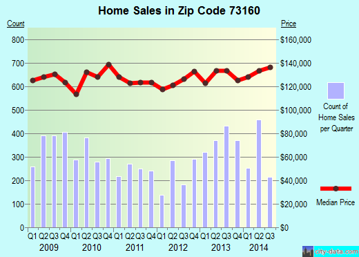 Zip code 73160 (Moore, Oklahoma) real estate house value trends
