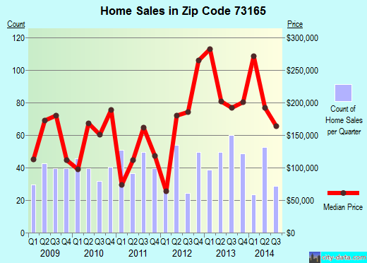 Zip code 73165 (Oklahoma City, Oklahoma) real estate house value trends