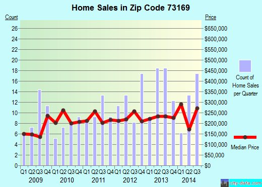 Zip code 73169 (Oklahoma City, Oklahoma) real estate house value trends