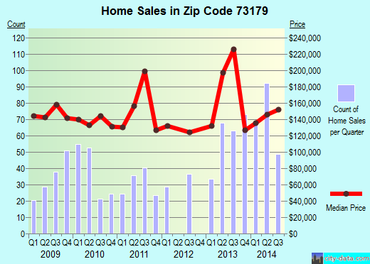 Zip code 73179 (Oklahoma City, Oklahoma) real estate house value trends