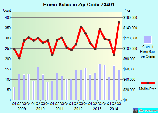 Zip code 73401 (Ardmore, Oklahoma) real estate house value trends