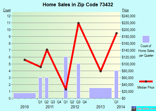 Zip code 73432 (, Oklahoma) real estate house value trends