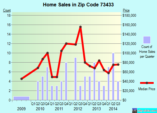 Zip code 73433 (Elmore City, Oklahoma) real estate house value trends