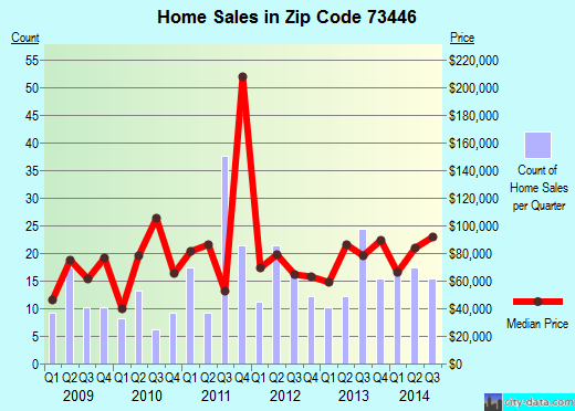 Zip code 73446 (Madill, Oklahoma) real estate house value trends