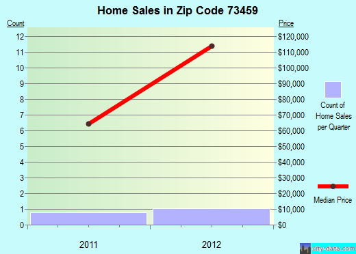 Zip code 73459 (Thackerville, Oklahoma) real estate house value trends