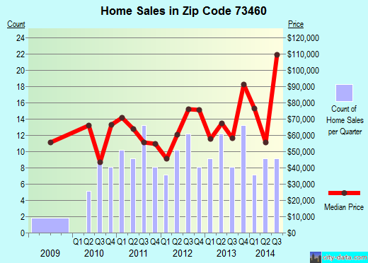Zip code 73460 (Tishomingo, Oklahoma) real estate house value trends