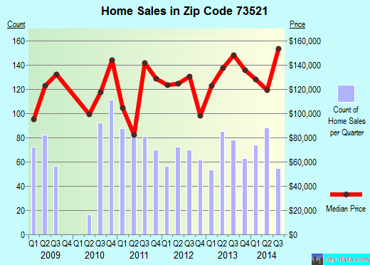 Zip code 73521 (Altus, Oklahoma) real estate house value trends