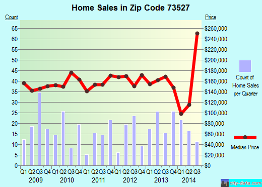 Zip code 73527 (CACHE, Oklahoma) real estate house value trends