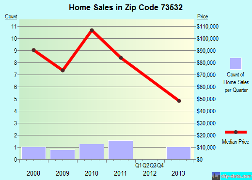 Zip code 73532 (East Duke, Oklahoma) real estate house value trends