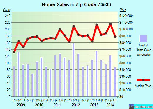 Zip code 73533 (Duncan, Oklahoma) real estate house value trends