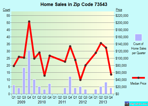 Zip code 73543 (Geronimo, Oklahoma) real estate house value trends