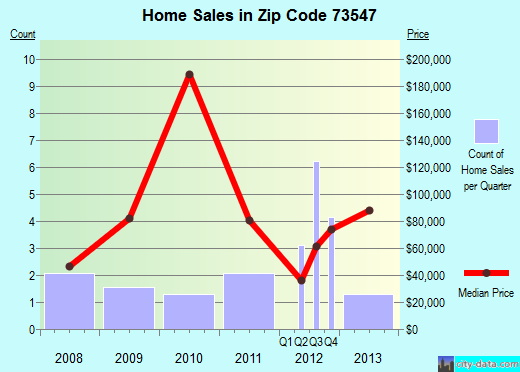 Zip code 73547 (Granite, Oklahoma) real estate house value trends