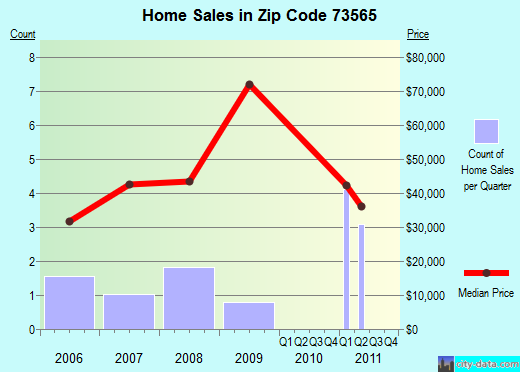 Zip code 73565 (Ryan, Oklahoma) real estate house value trends
