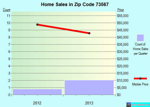 Zip code 73567 (Sterling, Oklahoma) real estate house value trends