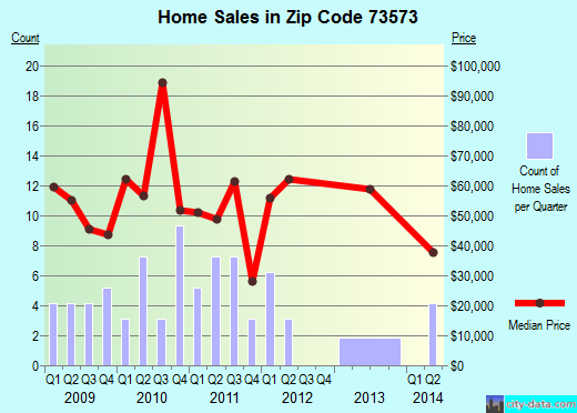 Zip code 73573 (WAURIKA, Oklahoma) real estate house value trends