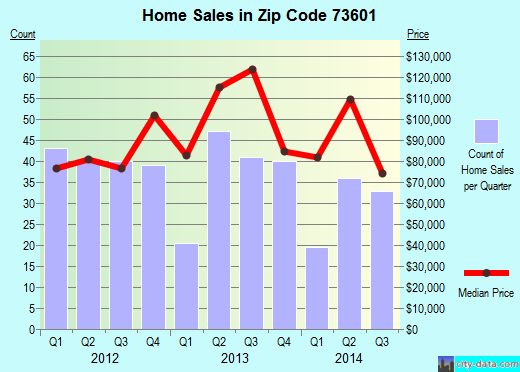Zip code 73601 (Clinton, Oklahoma) real estate house value trends