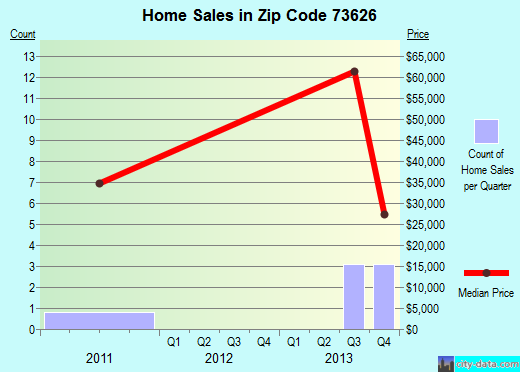 Zip code 73626 (Canute, Oklahoma) real estate house value trends