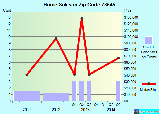Zip code 73645 (Erick, Oklahoma) real estate house value trends