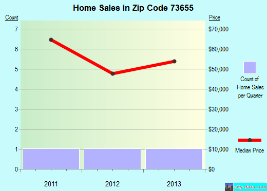 Zip code 73655 (Lone Wolf, Oklahoma) real estate house value trends