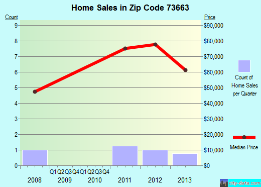 Zip code 73663 (Seiling, Oklahoma) real estate house value trends