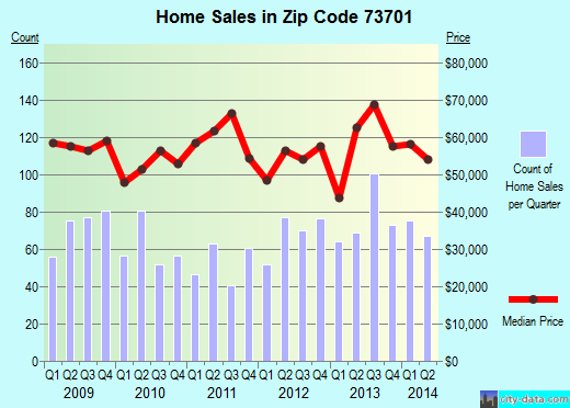 Zip code 73701 (Enid, Oklahoma) real estate house value trends