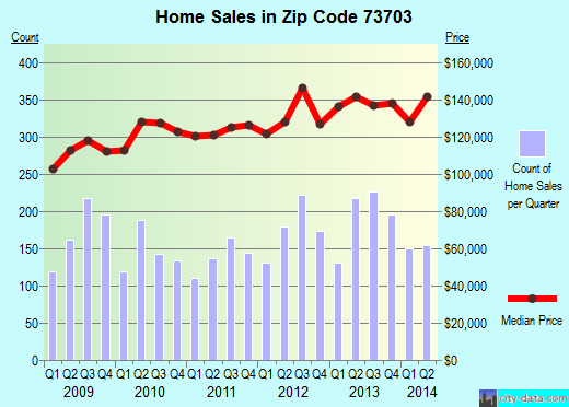 Zip code 73703 (Enid, Oklahoma) real estate house value trends