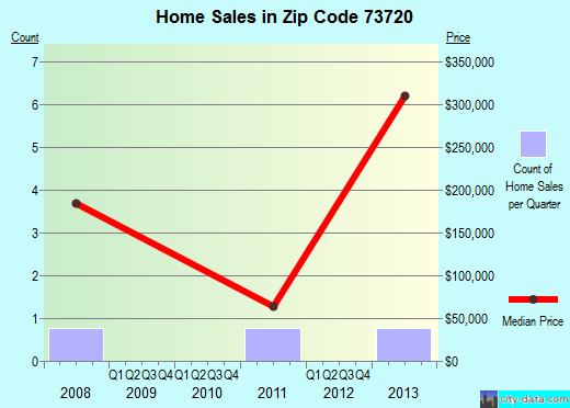 Zip code 73720 (, Oklahoma) real estate house value trends