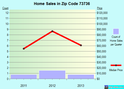 Zip code 73736 (Fairmont, Oklahoma) real estate house value trends