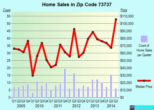 Zip code 73737 (Fairview, Oklahoma) real estate house value trends