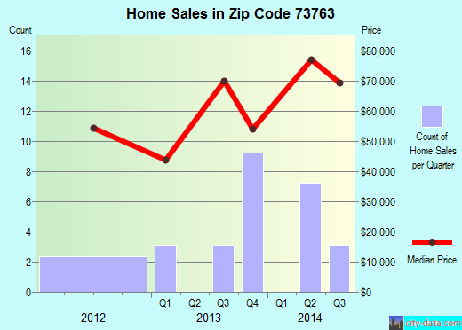 Zip code 73763 (Okeene, Oklahoma) real estate house value trends