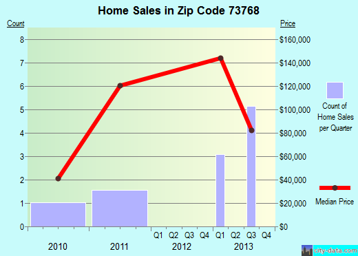 Zip code 73768 (Ringwood, Oklahoma) real estate house value trends