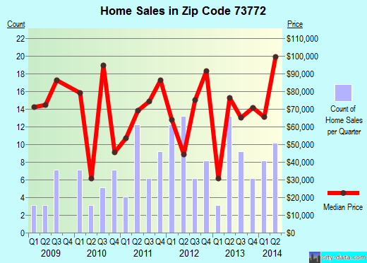 Zip code 73772 (Watonga, Oklahoma) real estate house value trends