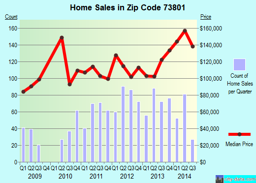 Zip code 73801 (Woodward, Oklahoma) real estate house value trends