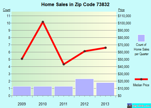 Zip code 73832 (Arnett, Oklahoma) real estate house value trends