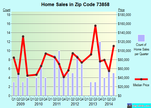 Zip code 73858 (Shattuck, Oklahoma) real estate house value trends