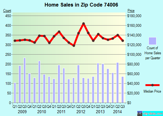 Zip code 74006 (Bartlesville, Oklahoma) real estate house value trends