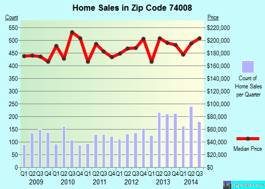 Zip code 74008 (Bixby, Oklahoma) real estate house value trends