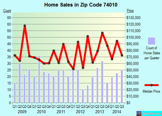 Zip code 74010 (Bristow, Oklahoma) real estate house value trends