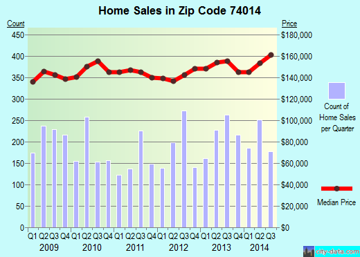 Zip code 74014 (Broken Arrow, Oklahoma) real estate house value trends