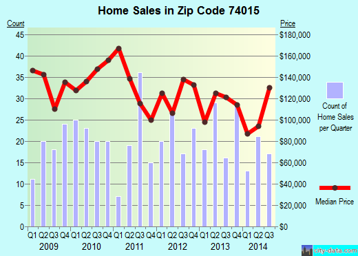 Zip code 74015 (Catoosa, Oklahoma) real estate house value trends