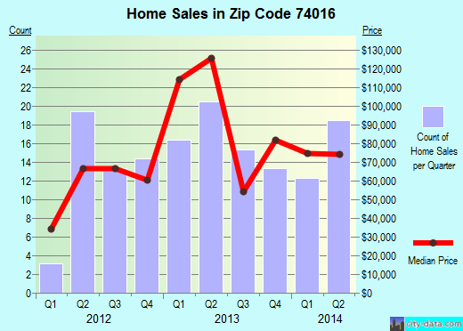 Zip code 74016 (CHELSEA, Oklahoma) real estate house value trends