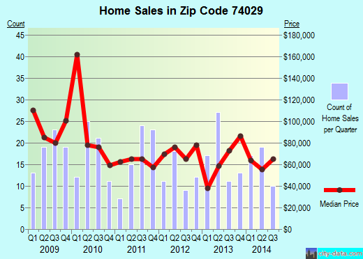 Zip code 74029 (Dewey, Oklahoma) real estate house value trends