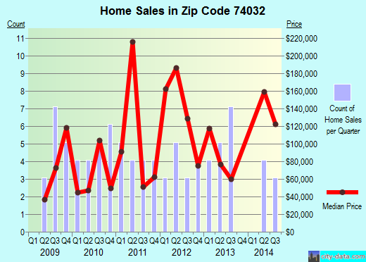 Zip code 74032 (Glencoe, Oklahoma) real estate house value trends