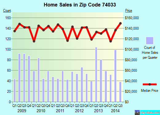 Zip code 74033 (GLENPOOL, Oklahoma) real estate house value trends