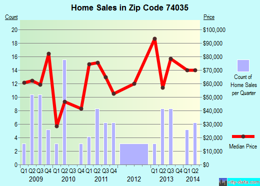Zip code 74035 (Hominy, Oklahoma) real estate house value trends