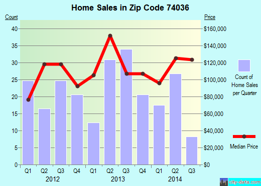 Zip code 74036 (Inola, Oklahoma) real estate house value trends