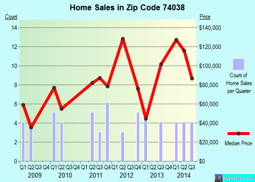 Zip code 74038 (Jennings, Oklahoma) real estate house value trends