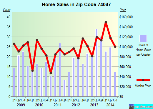 Zip code 74047 (Liberty, Oklahoma) real estate house value trends